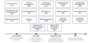 Core CMMC Security domains