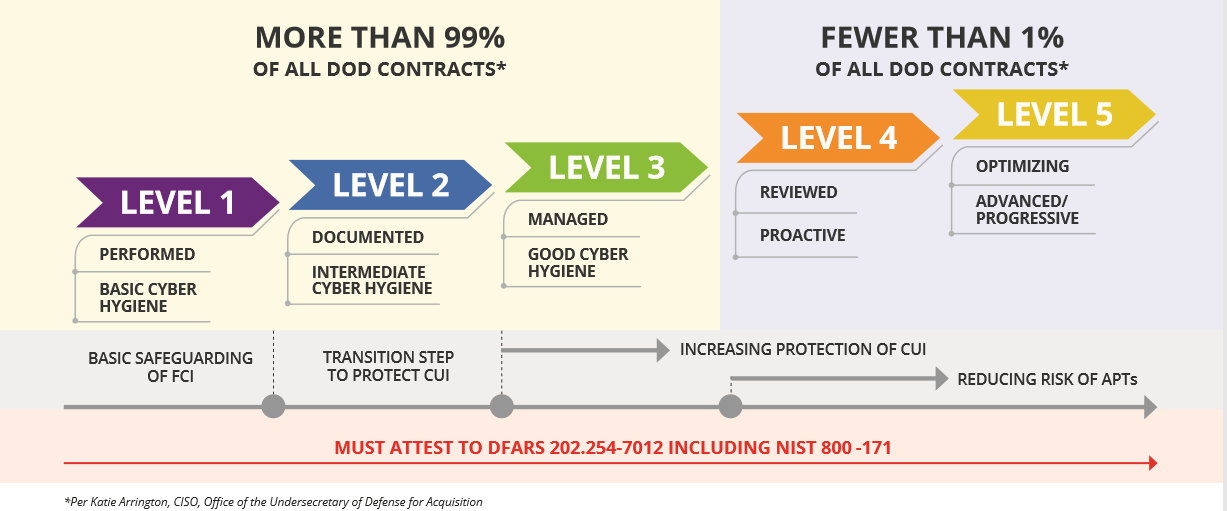 Binary New Cybersecurity Compliance Requirements  For Government Contractors