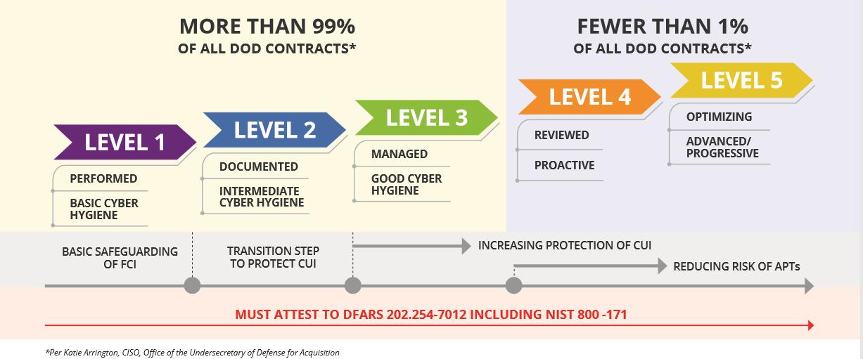 CMMC Contract Levels